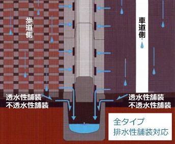 排水性舗装概念図