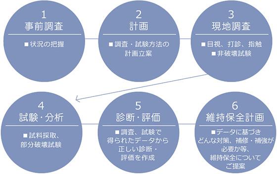 コンクリート調査の流れ概念図